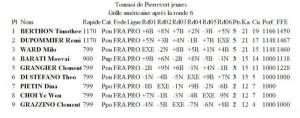 grille résultat tournoi Pierrevert 2-3-14 jeunes
