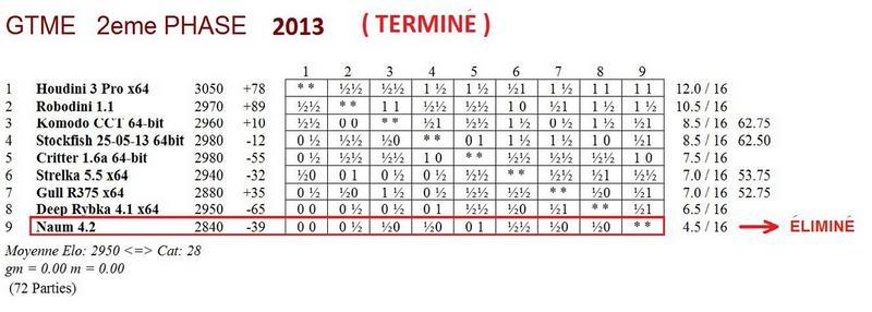 GTME 2e phase 2013 - terminé