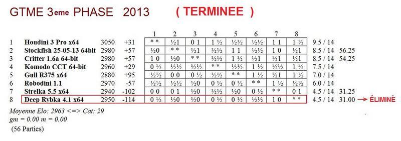 GTME 3e phase 2013 - terminé