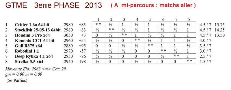 GTME 3e phase 2013 - mi-parcours