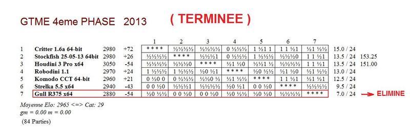 GTME 4e phase 2013 - terminé
