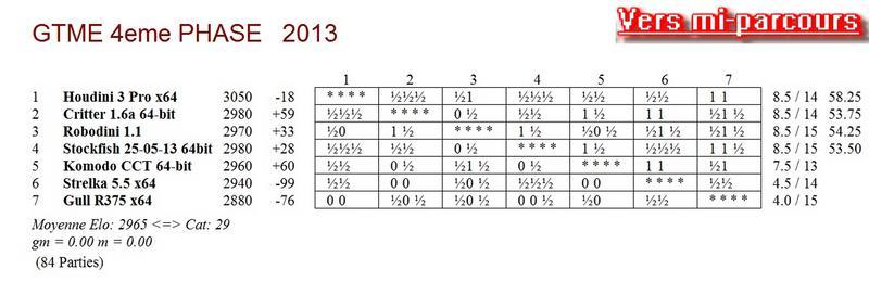 GTME 4e phase 2013 - mi-parcours