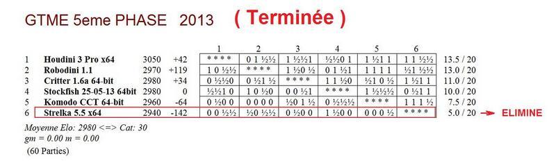 GTME 5e phase 2013 - terminé