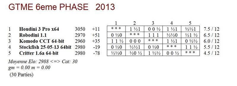 GTME 6e phase 2013 - mi-parcours