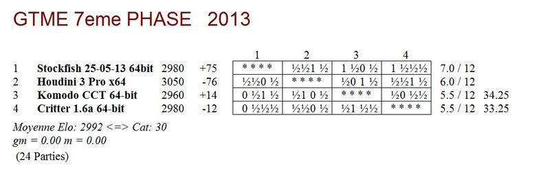 GTME 7e phase 2013 - mi-parcours