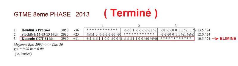GTME 8e phase 2013 - terminé