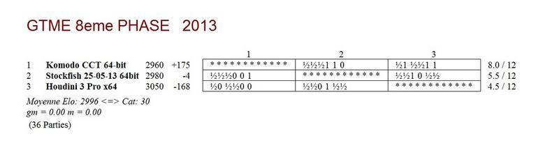 GTME 8e phase 2013 - mi-parcours
