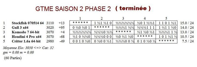 GTME saison 2 phase 2