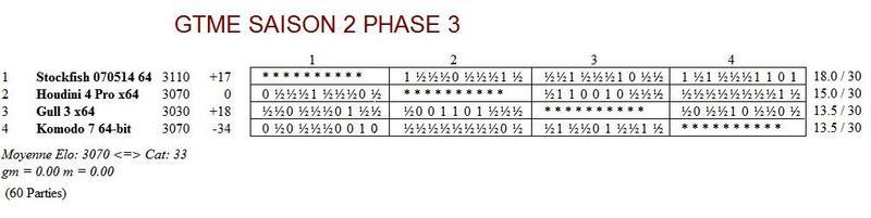 GTME saison 2 phase 3