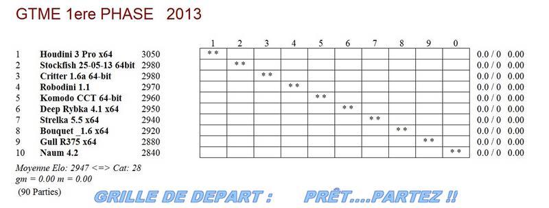 GTME 1ère phase 2013